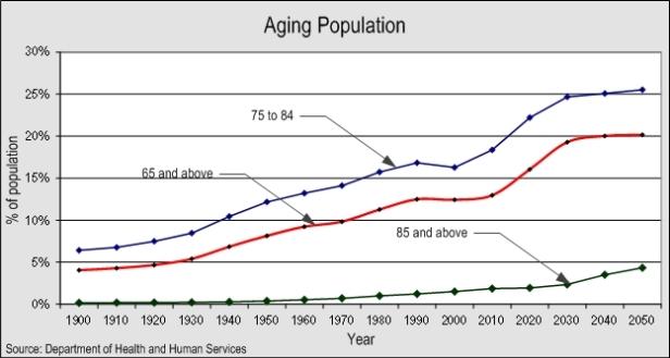 aging-percent