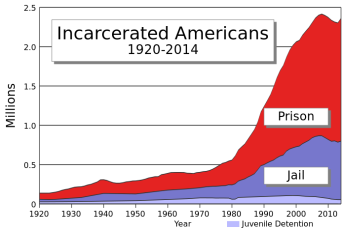 us_incarceration_timeline-clean-svg